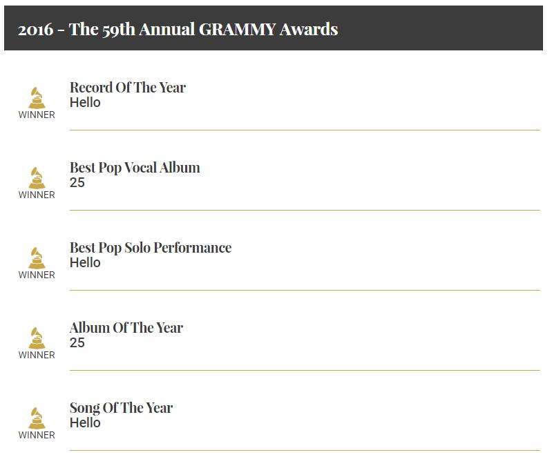 アデルがグラミー賞で受賞した賞